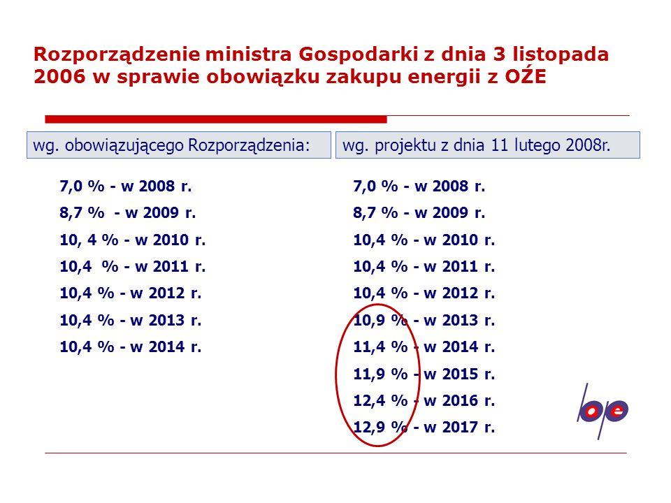 Rozporządzenie ministra Gospodarki z dnia 3 listopada 2006 w sprawie obowiązku zakupu energii z OŹE
