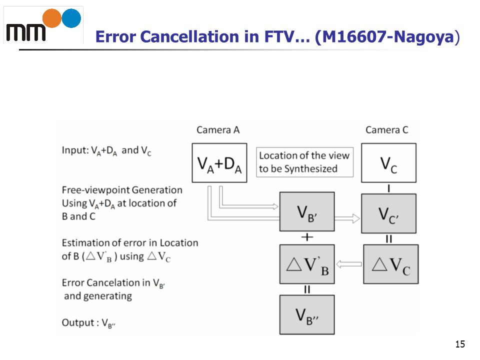 Error Cancellation in FTV… (M16607-Nagoya)