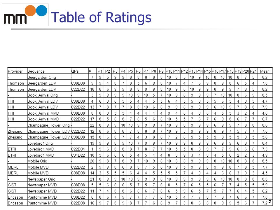 Table of Ratings Provider Sequence QPs # P1 P2 P3 P4 P5 P6 P7 P8 P9