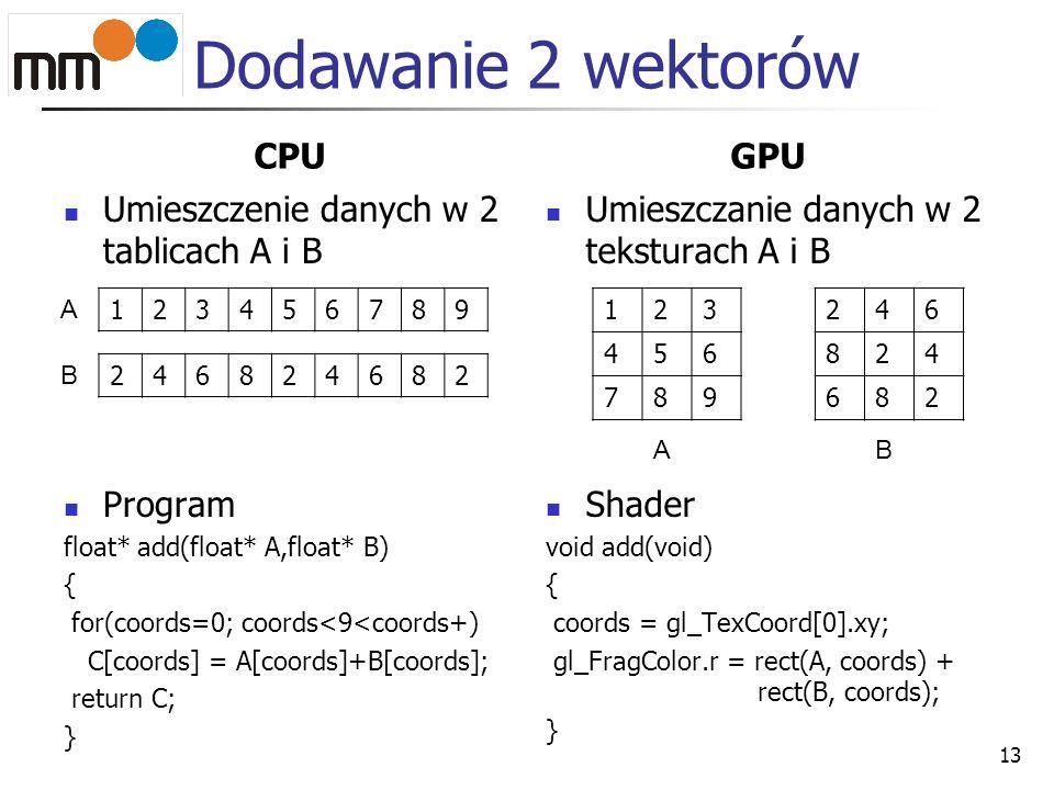 Dodawanie 2 wektorów CPU GPU Umieszczenie danych w 2 tablicach A i B