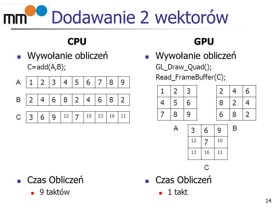 Dodawanie 2 wektorów CPU GPU Wywołanie obliczeń Czas Obliczeń