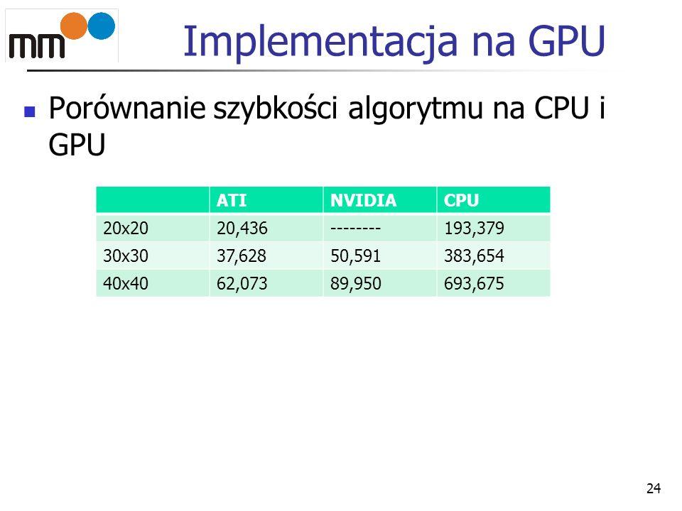 Implementacja na GPU Porównanie szybkości algorytmu na CPU i GPU ATI