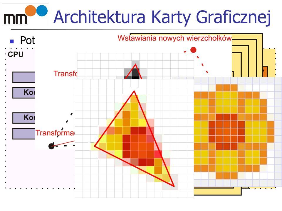 Architektura Karty Graficznej