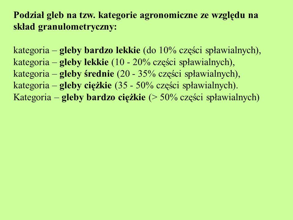 Podział gleb na tzw. kategorie agronomiczne ze względu na skład granulometryczny: