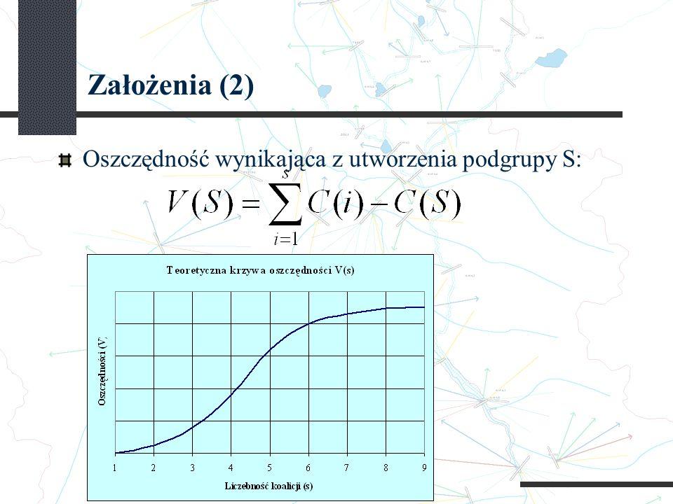 Założenia (2) Oszczędność wynikająca z utworzenia podgrupy S: