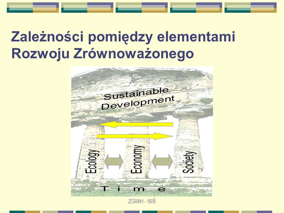 Zależności pomiędzy elementami Rozwoju Zrównoważonego