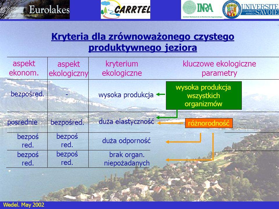 Kryteria dla zrównoważonego czystego produktywnego jeziora