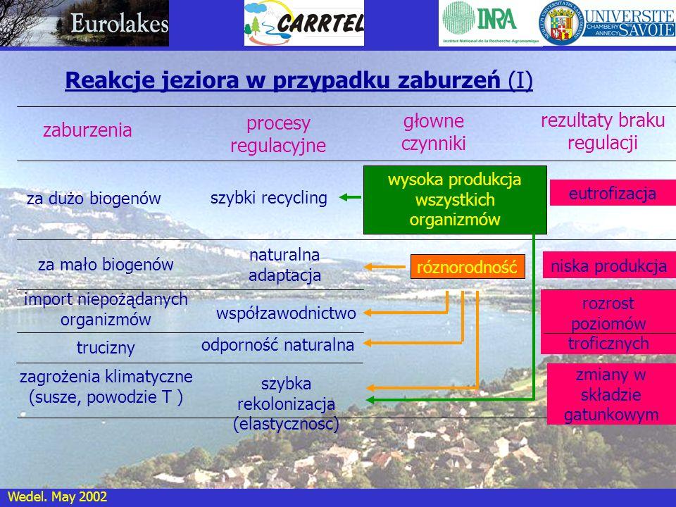 Reakcje jeziora w przypadku zaburzeń (I)