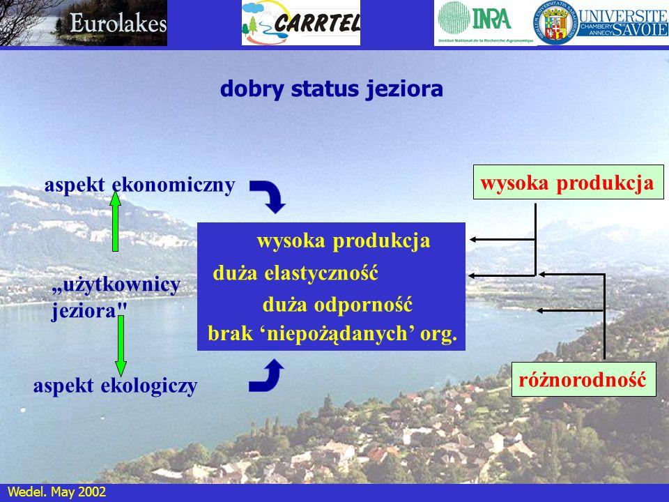 """dobry status jeziora aspekt ekonomiczny. wysoka produkcja. wysoka produkcja. duża elastyczność. """"użytkownicy."""
