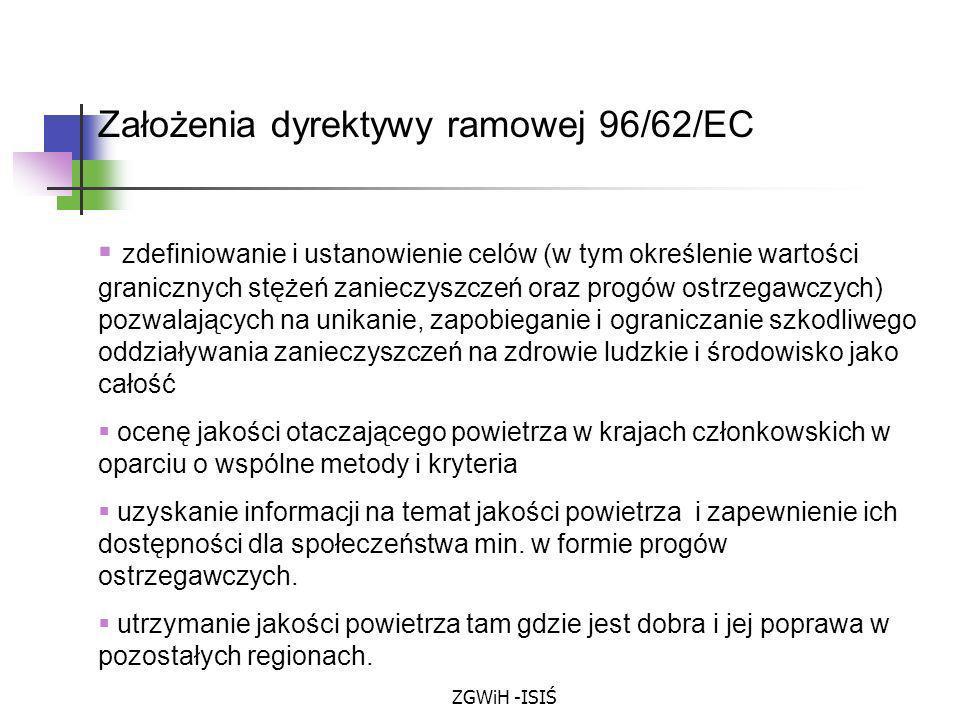 Założenia dyrektywy ramowej 96/62/EC
