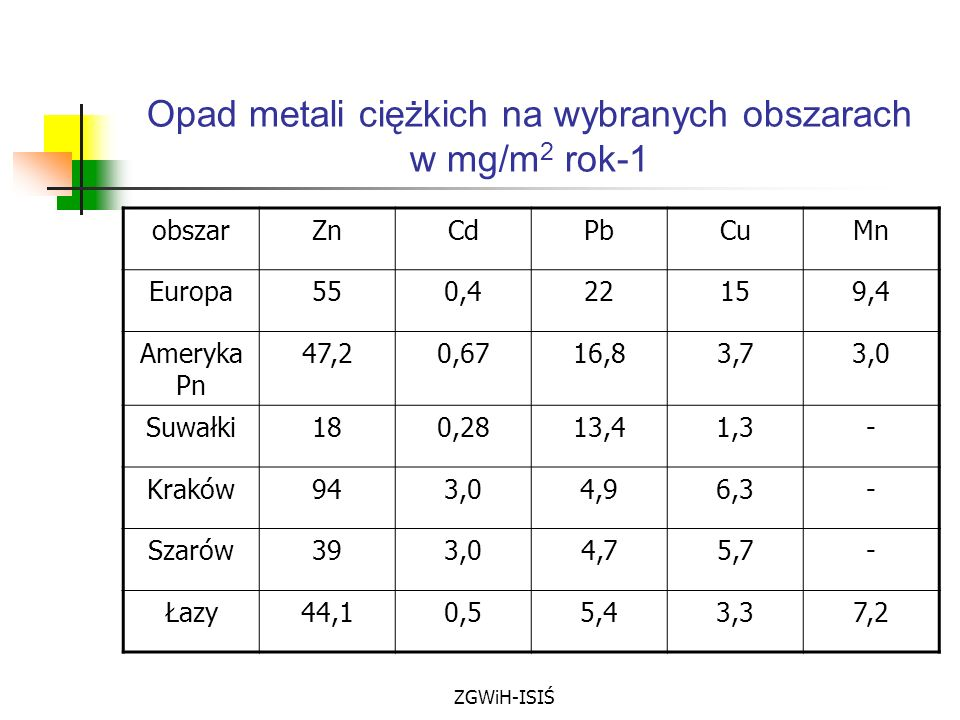 Opad metali ciężkich na wybranych obszarach w mg/m2 rok-1