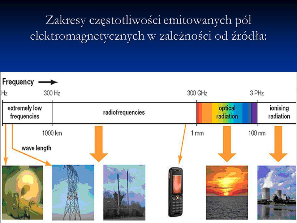 Zakresy częstotliwości emitowanych pól elektromagnetycznych w zależności od źródła: