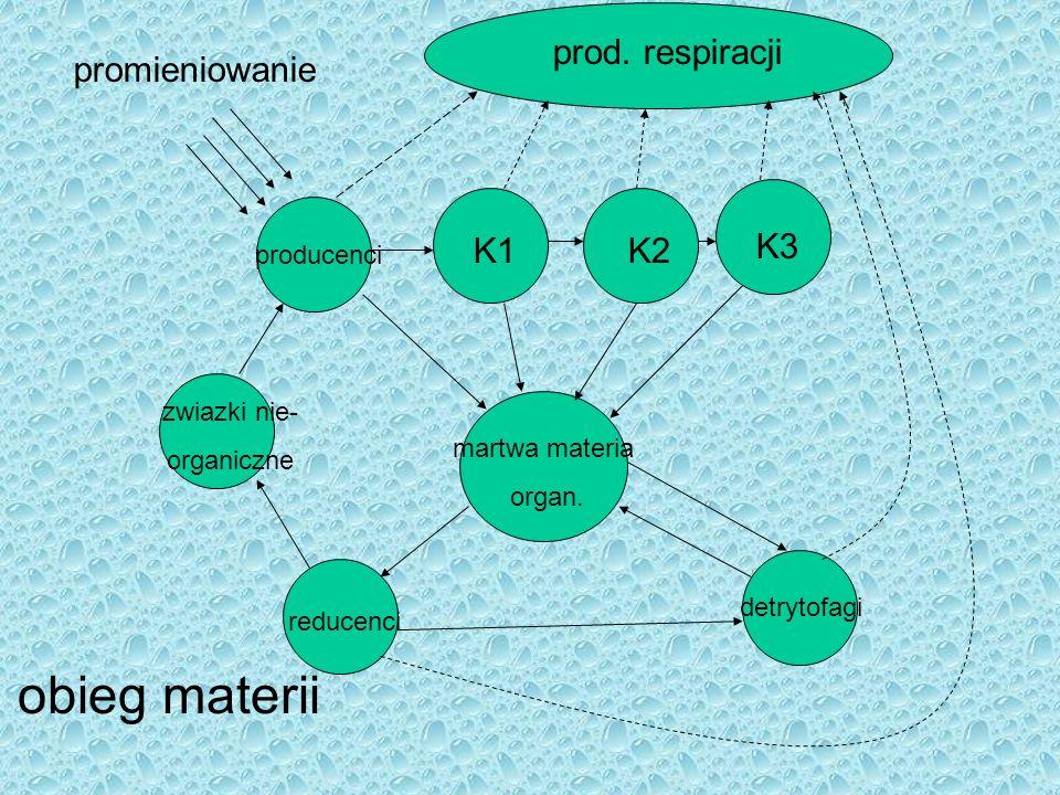 obieg materii prod. respiracji promieniowanie K1 K2 K3 producenci