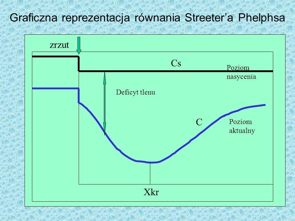 Graficzna reprezentacja równania Streeter'a Phelphsa