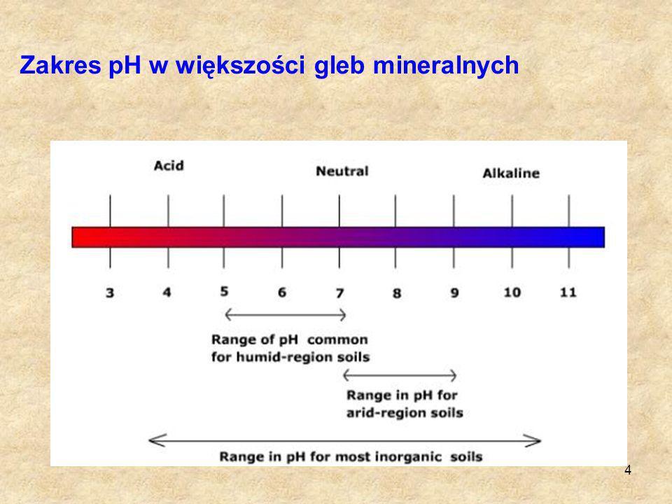 Zakres pH w większości gleb mineralnych