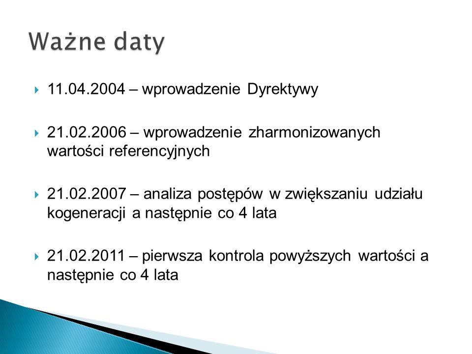 Ważne daty 11.04.2004 – wprowadzenie Dyrektywy