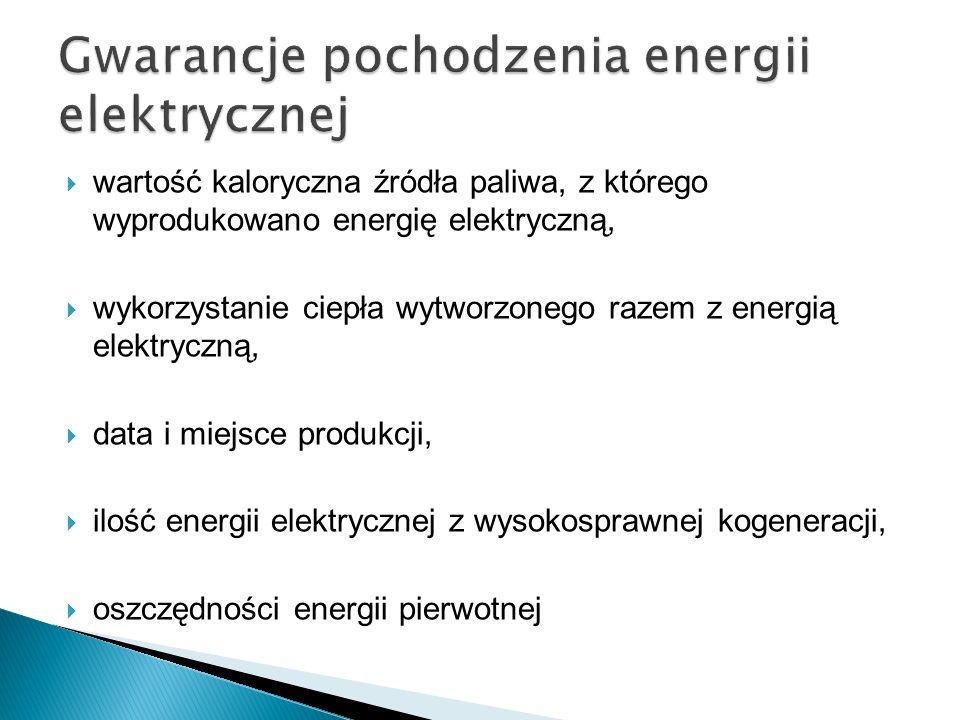 Gwarancje pochodzenia energii elektrycznej