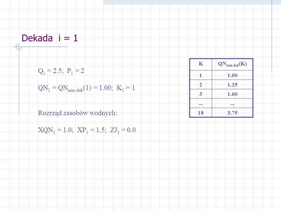 Dekada i = 1 Q1 = 2.5; P1 = 2 QN1 = QNmin.dek(1) = 1.00; K1 = 1