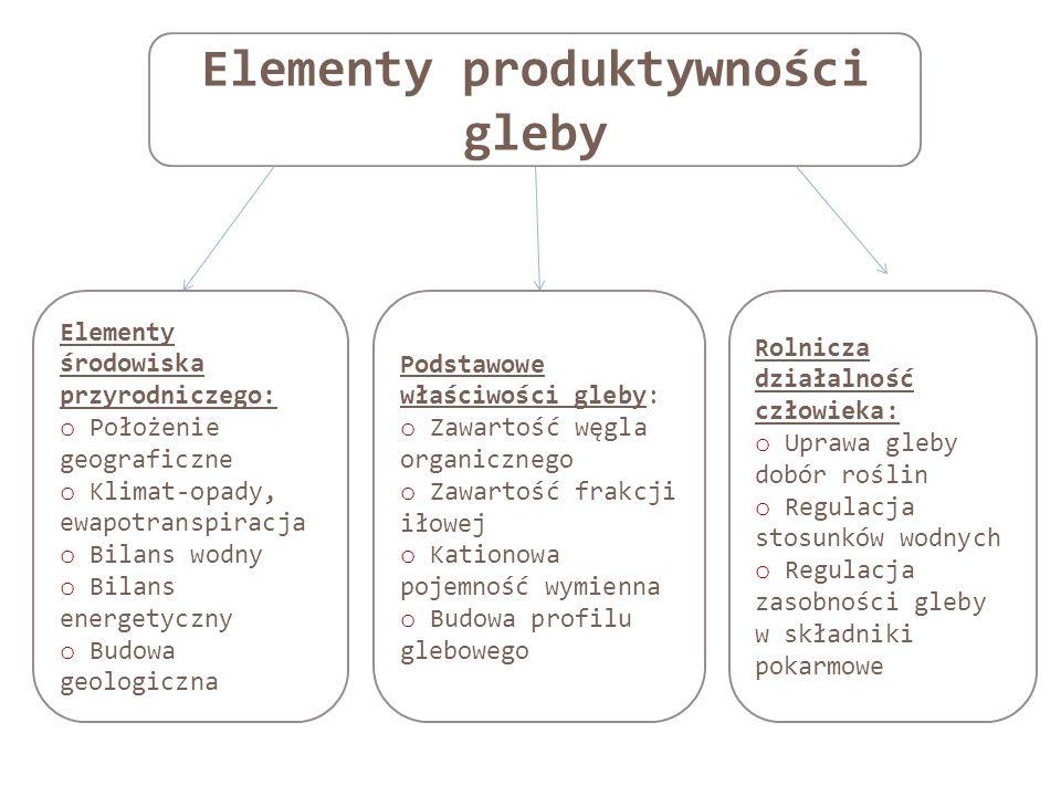 Elementy produktywności gleby