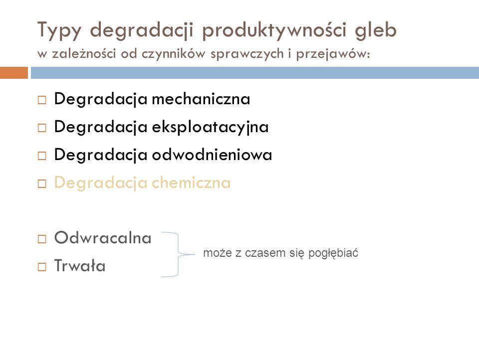 Typy degradacji produktywności gleb w zależności od czynników sprawczych i przejawów:
