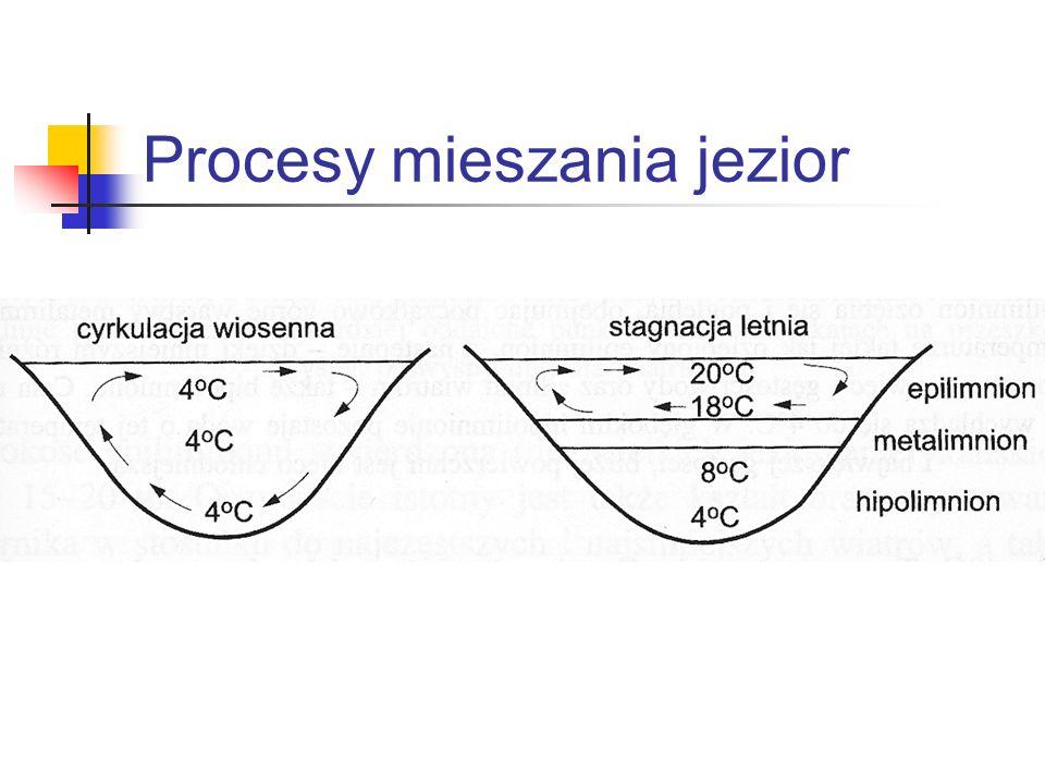 Procesy mieszania jezior