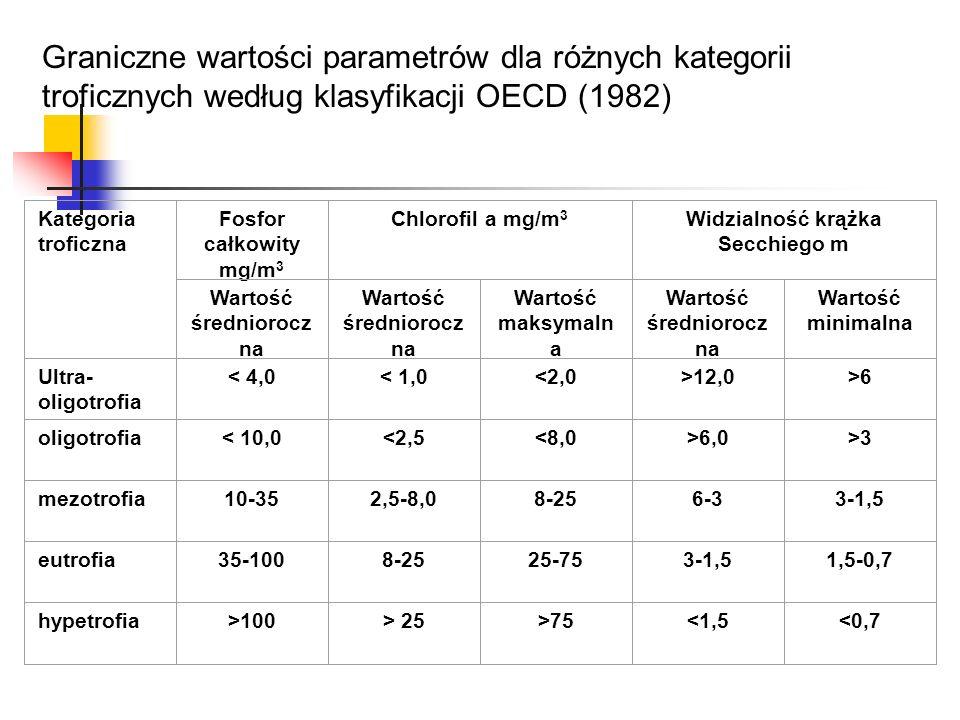 Graniczne wartości parametrów dla różnych kategorii troficznych według klasyfikacji OECD (1982)