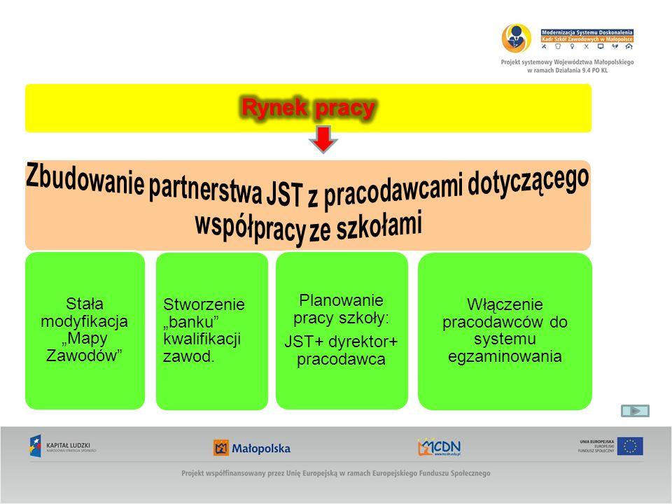 """Rynek pracyZbudowanie partnerstwa JST z pracodawcami dotyczącego współpracy ze szkołami. Stała modyfikacja """"Mapy Zawodów"""