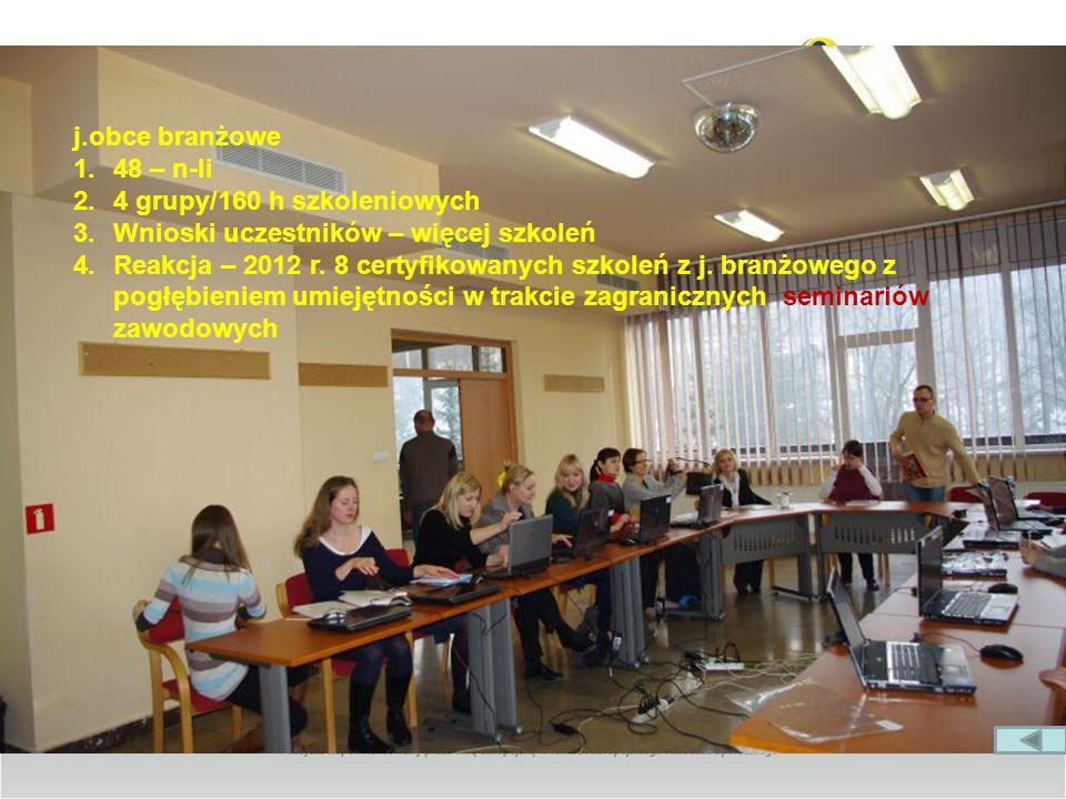 j.obce branżowe 48 – n-li. 4 grupy/160 h szkoleniowych. Wnioski uczestników – więcej szkoleń.