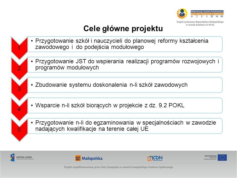 Cele główne projektu 1. Przygotowanie szkół i nauczycieli do planowej reformy kształcenia zawodowego i do podejścia modułowego.