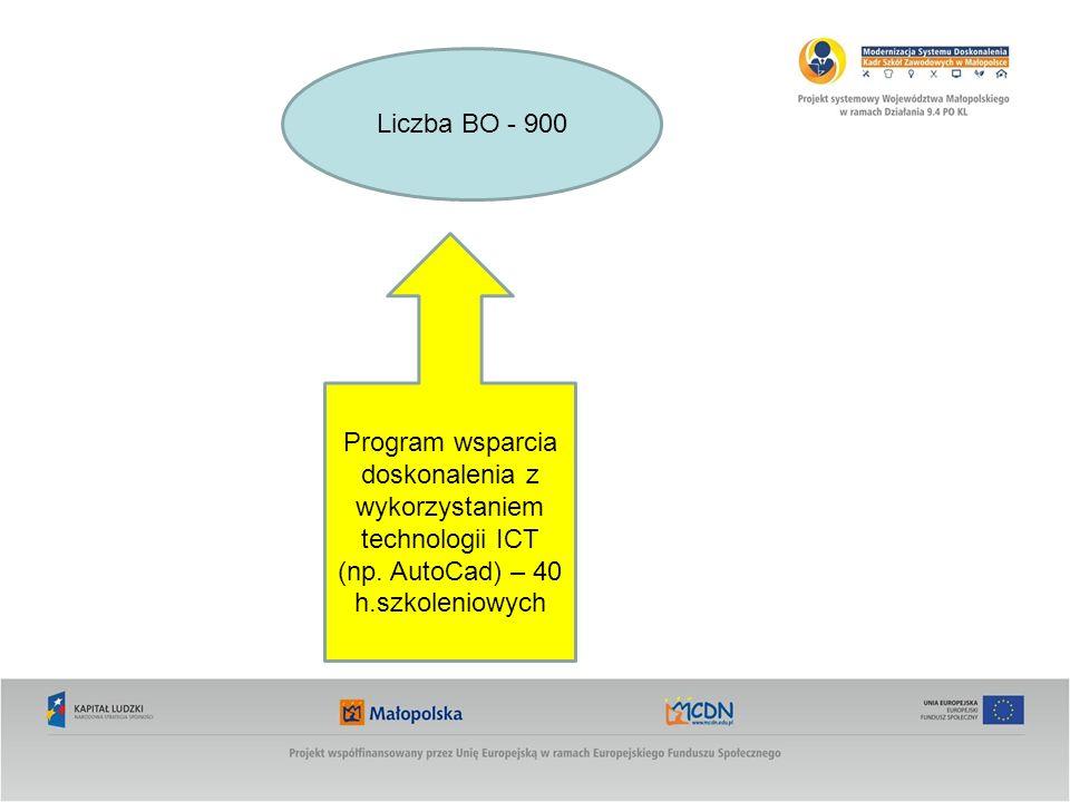 Liczba BO - 900Program wsparcia doskonalenia z wykorzystaniem technologii ICT (np.