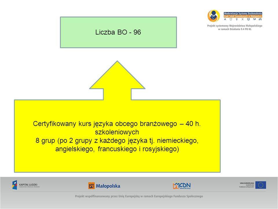Certyfikowany kurs języka obcego branżowego – 40 h. szkoleniowych