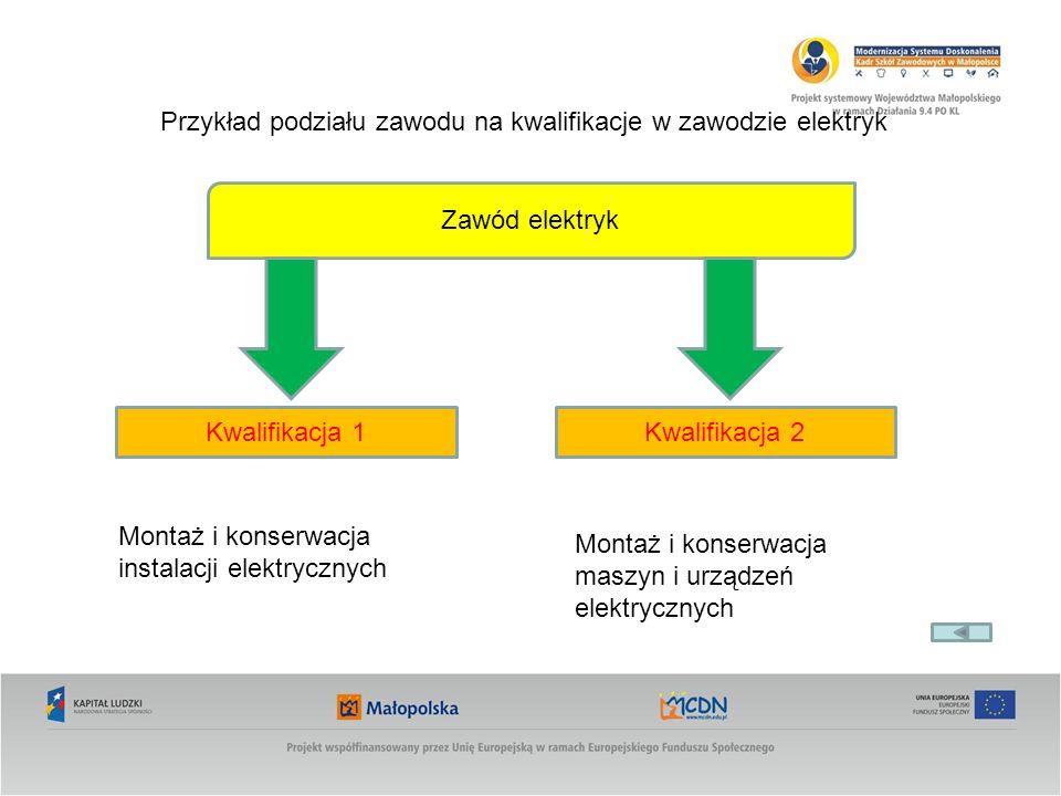 Przykład podziału zawodu na kwalifikacje w zawodzie elektryk