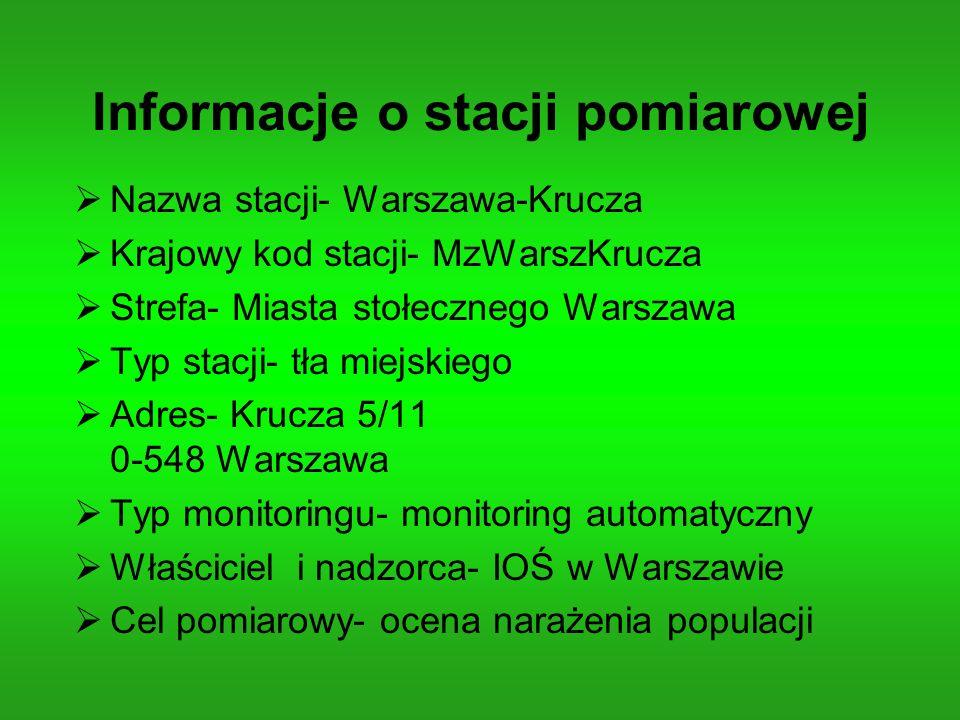 Informacje o stacji pomiarowej