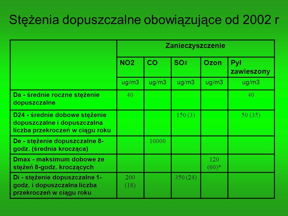 Stężenia dopuszczalne obowiązujące od 2002 r