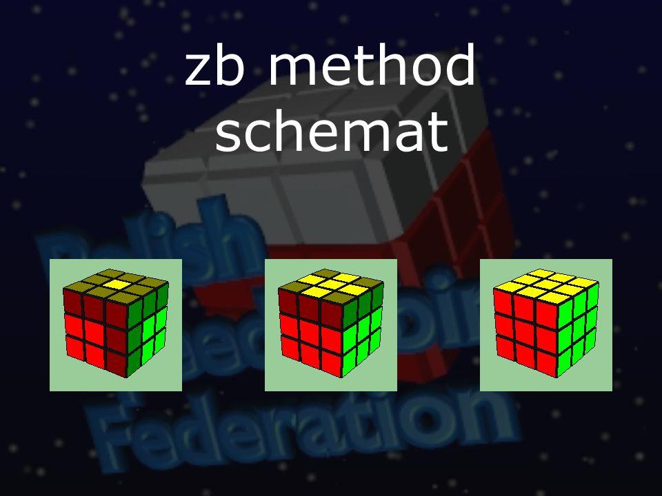 zb method schemat