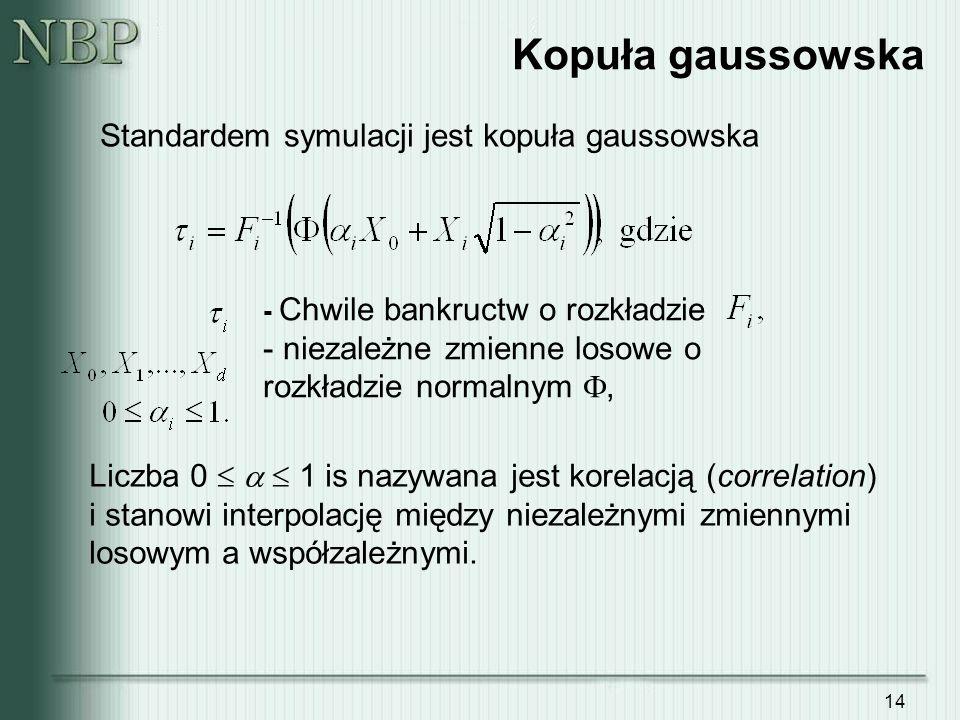 Standardem symulacji jest kopuła gaussowska