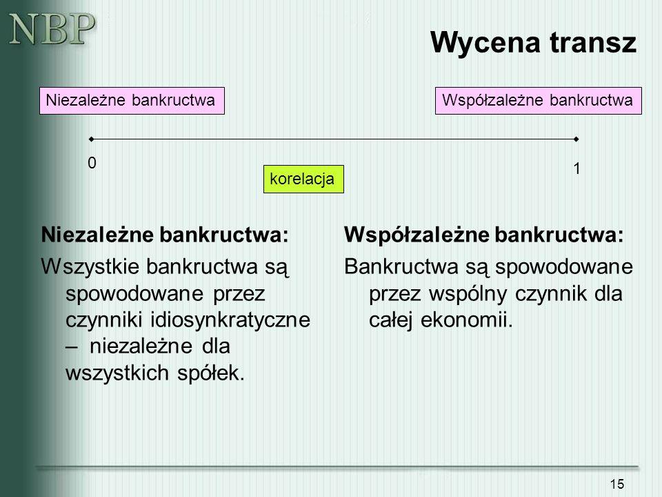 Wycena transz Niezależne bankructwa: