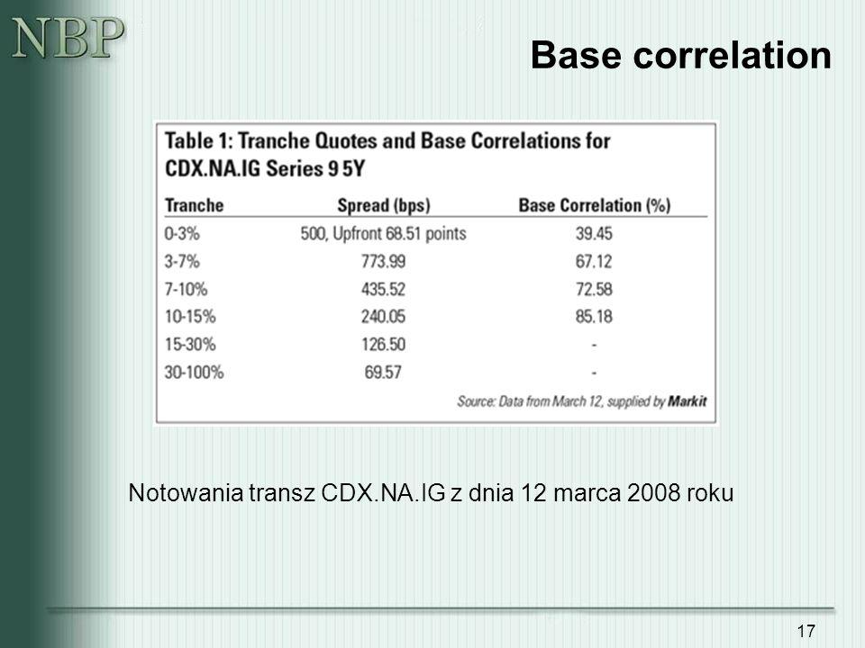 Base correlation Notowania transz CDX.NA.IG z dnia 12 marca 2008 roku