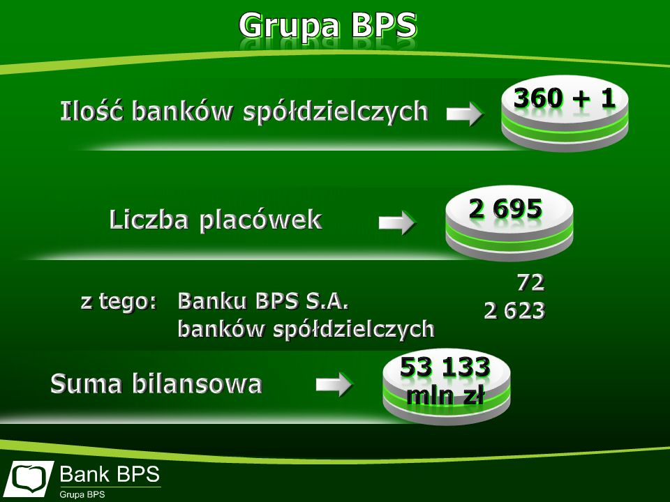 Ilość banków spółdzielczych banków spółdzielczych