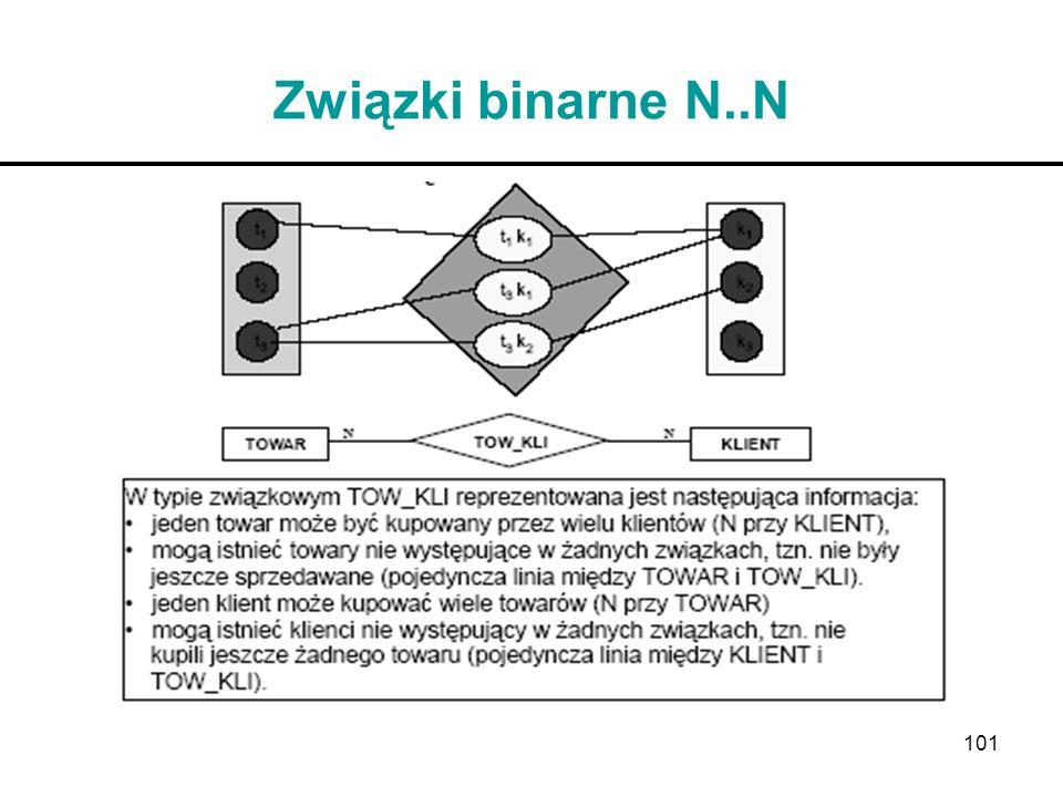 Związki binarne N..N