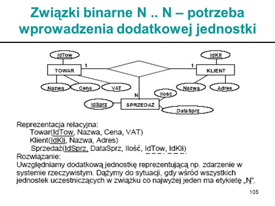 Związki binarne N .. N – potrzeba wprowadzenia dodatkowej jednostki