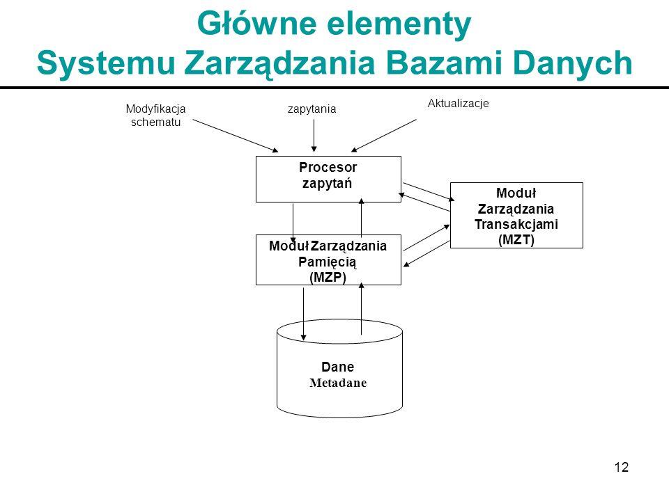 Główne elementy Systemu Zarządzania Bazami Danych