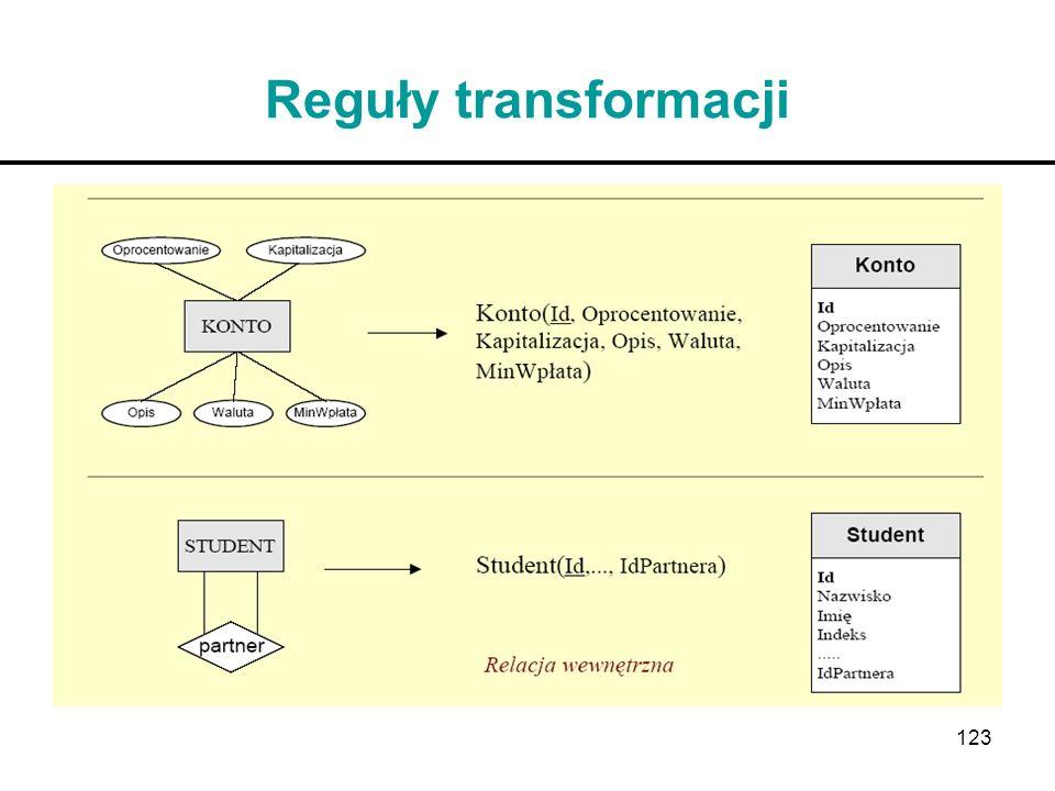 Reguły transformacji