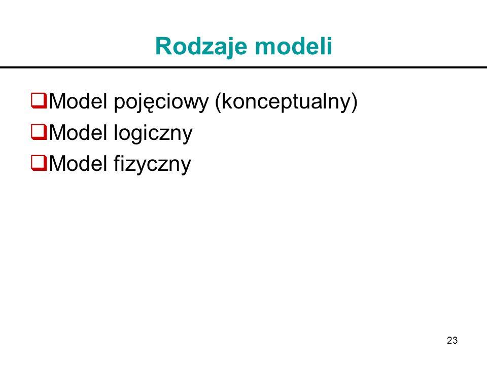 Rodzaje modeli Model pojęciowy (konceptualny) Model logiczny