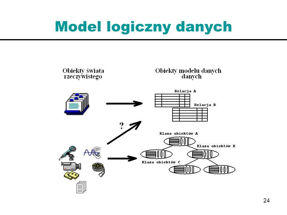 Model logiczny danych