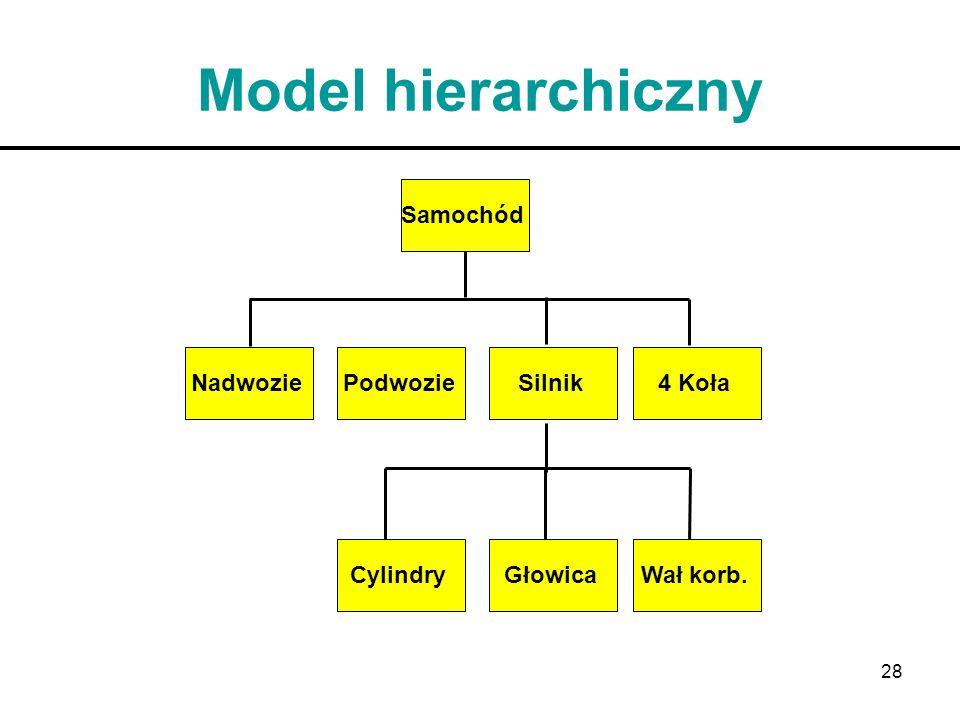 Model hierarchiczny Głowica Wał korb. Cylindry Silnik Nadwozie