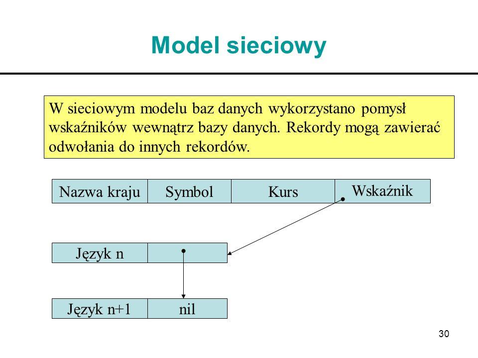 Model sieciowy W sieciowym modelu baz danych wykorzystano pomysł wskaźników wewnątrz bazy danych. Rekordy mogą zawierać odwołania do innych rekordów.