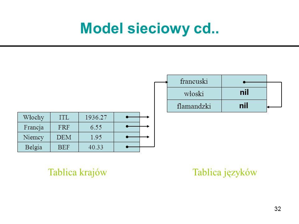 Model sieciowy cd.. Tablica krajów Tablica języków francuski włoski
