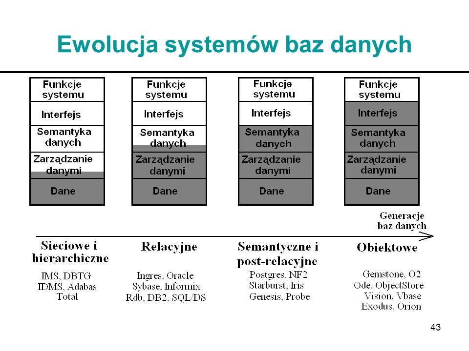 Ewolucja systemów baz danych