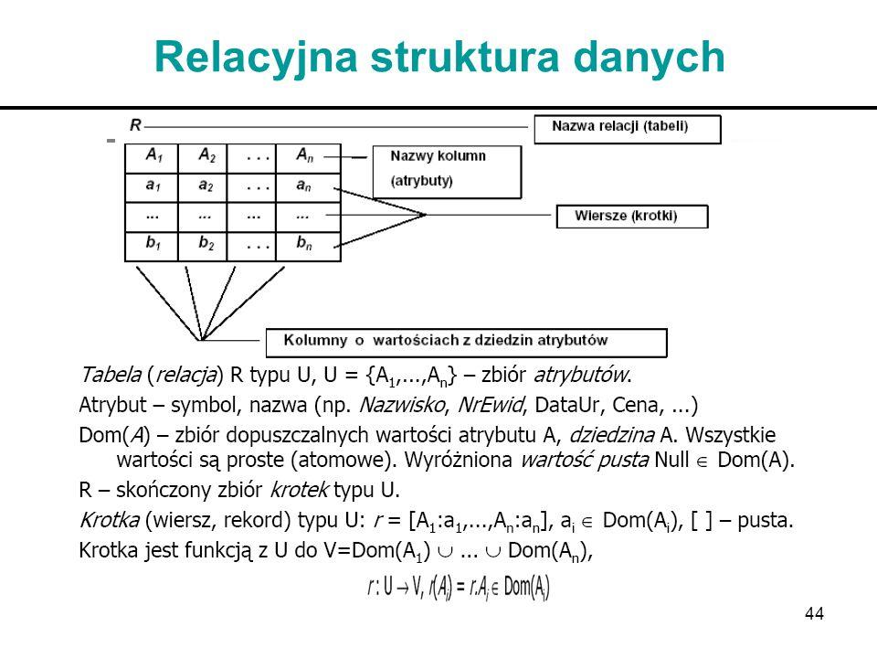 Relacyjna struktura danych